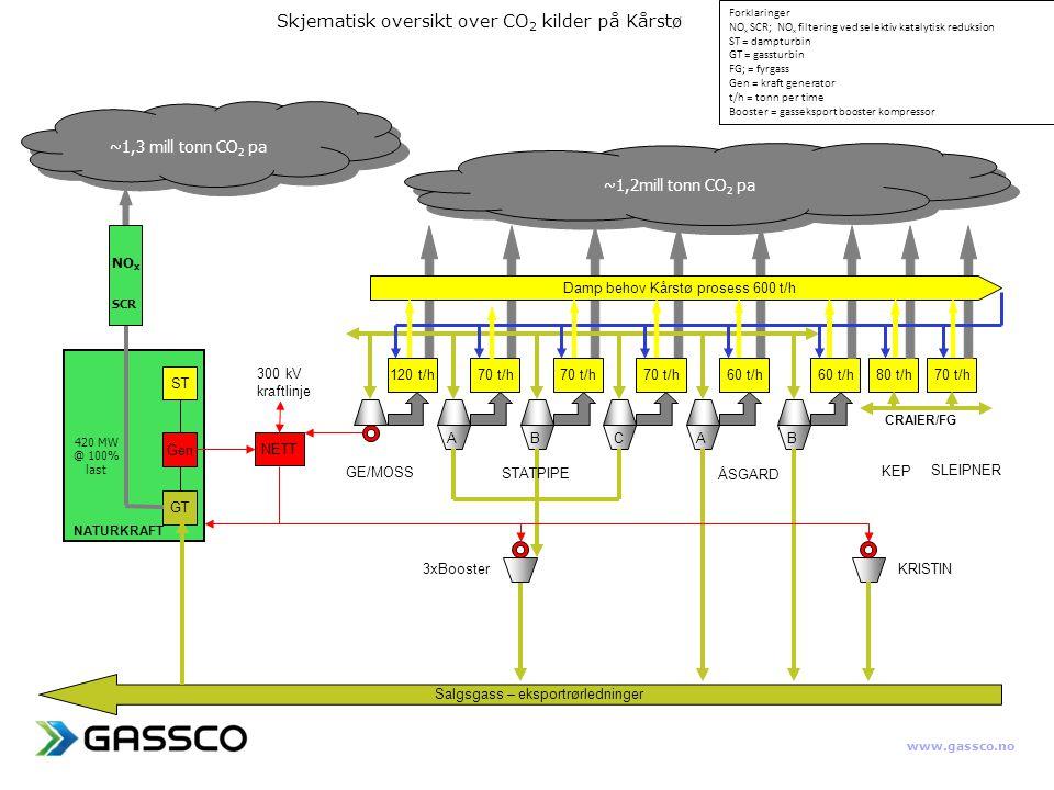 www.gassco.no Skjematisk oversikt over CO 2 kilder på Kårstø GT Gen ST NETT 120 t/h70 t/h 60 t/h 80 t/h70 t/h Salgsgass – eksportrørledninger ABCAB 300 kV kraftlinje Damp behov Kårstø prosess 600 t/h GE/MOSS 3xBooster STATPIPE KRISTIN ÅSGARD SLEIPNER KEP CRAIER/FG NATURKRAFT NO x SCR ~1,3 mill tonn CO 2 pa ~1,2mill tonn CO 2 pa 420 MW @ 100% last Forklaringer NO x SCR; NO x filtering ved selektiv katalytisk reduksion ST = dampturbin GT = gassturbin FG; = fyrgass Gen = kraft generator t/h = tonn per time Booster = gasseksport booster kompressor