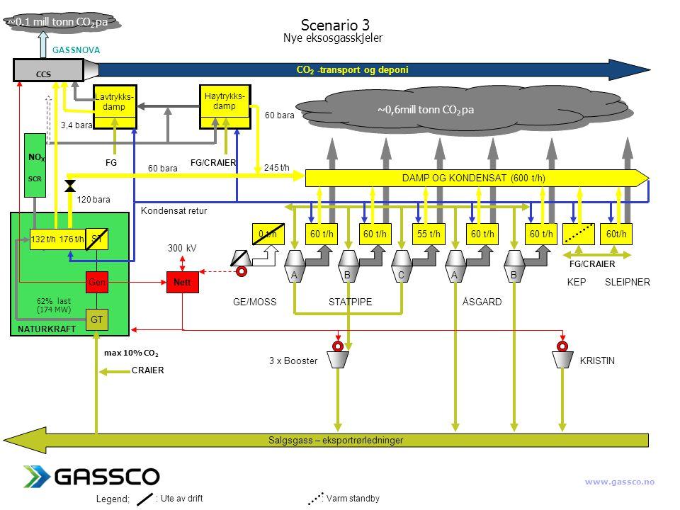 www.gassco.no CO 2 -transport og deponi Nett 0 t/h60 t/h 55 t/h60 t/h Salgsgass – eksportrørledninger ABCAB 300 kV CRAIER Legend; GE/MOSS STATPIPEÅSGARD KRISTIN3 x Booster KEP SLEIPNER DAMP OG KONDENSAT (600 t/h) : Ute av drift : Varm standby Kondensat retur GT Gen ST 132 t/h 176 t/h NATURKRAFT GASSNOVA Lavtrykks- damp 245 t/h 60 bara FG/CRAIER 60 bara 3,4 bara 120 bara FG SCR NO X Høytrykks- damp FG/CRAIER CCS max 10% CO 2 ~0,6mill tonn CO 2 pa ~0.1 mill tonn CO 2 pa 62% last (174 MW) Scenario 3 Nye eksosgasskjeler