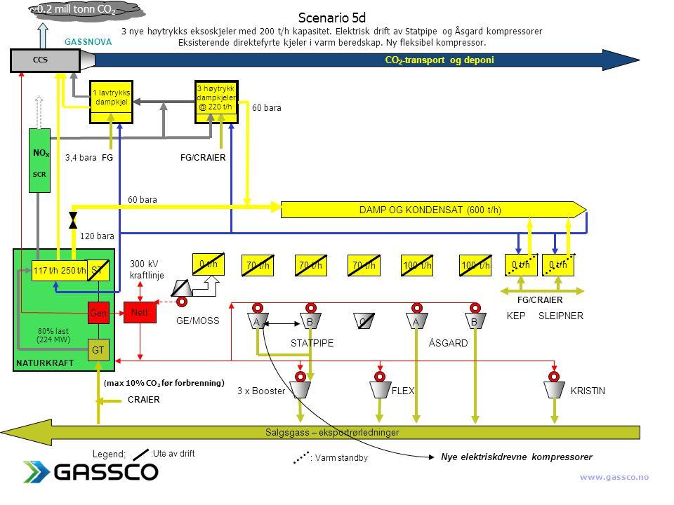 www.gassco.no CO 2 -transport og deponi Nett DAMP OG KONDENSAT (600 t/h) 70 t/h 100 t/h 0 t/h Salgsgass – eksportrørledninger ABAB 300 kV kraftlinje C Nye elektriskdrevne kompressorer Legend; :Ute av drift : Varm standby GE/MOSS STATPIPEÅSGARD KEPSLEIPNER 3 x BoosterFLEX KRISTIN 0 t/h CRAIER 37 MW GT Gen ST 60 bara GASSNOVA 60 bara 120 bara 3 høytrykk dampkjeler @ 220 t/h 3,4 bara FGFG/CRAIER NATURKRAFT CCS SCR NO X FG/CRAIER 1 lavtrykks dampkjel 117 t/h 250 t/h ( max 10% CO 2 før forbrenning) ~0.2 mill tonn CO 2 80% last (224 MW) Scenario 5d 3 nye høytrykks eksoskjeler med 200 t/h kapasitet.