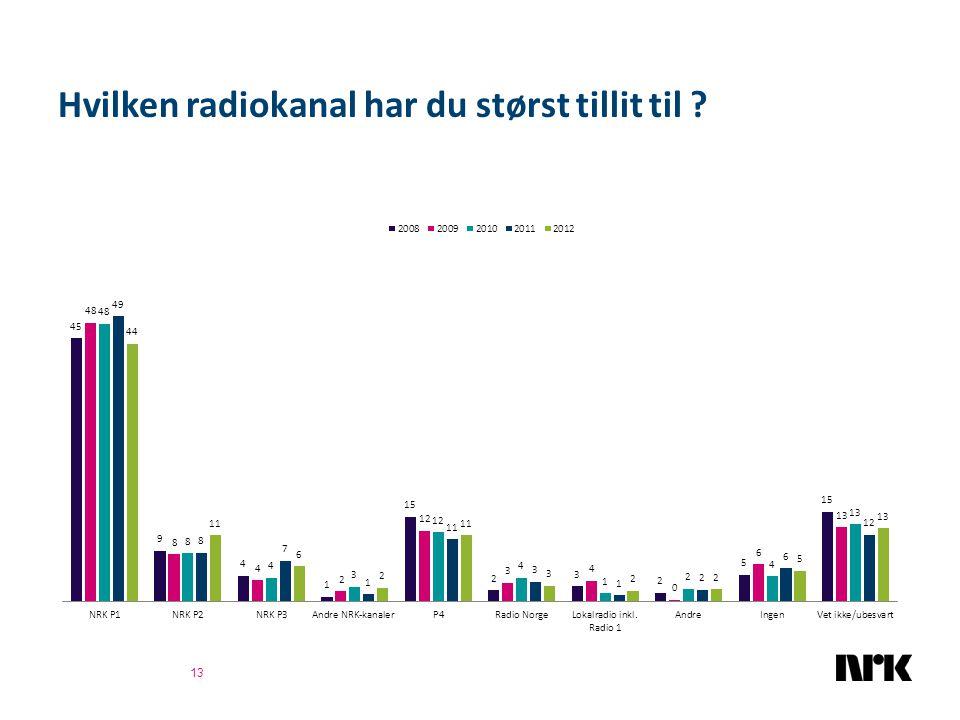 Hvilken radiokanal har du størst tillit til ? 13