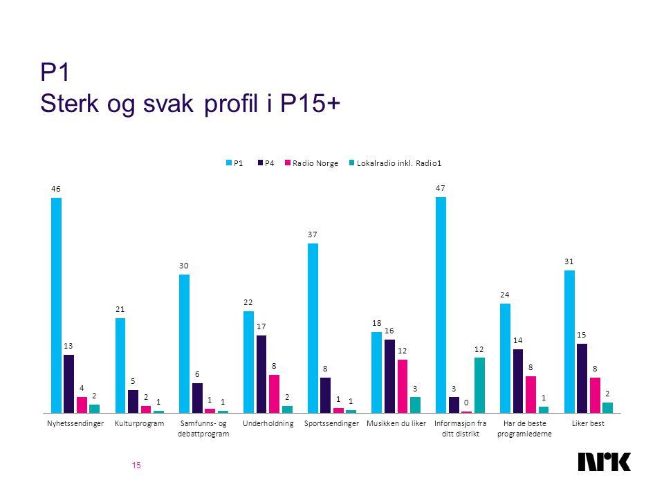 P1 Sterk og svak profil i P15+ 15