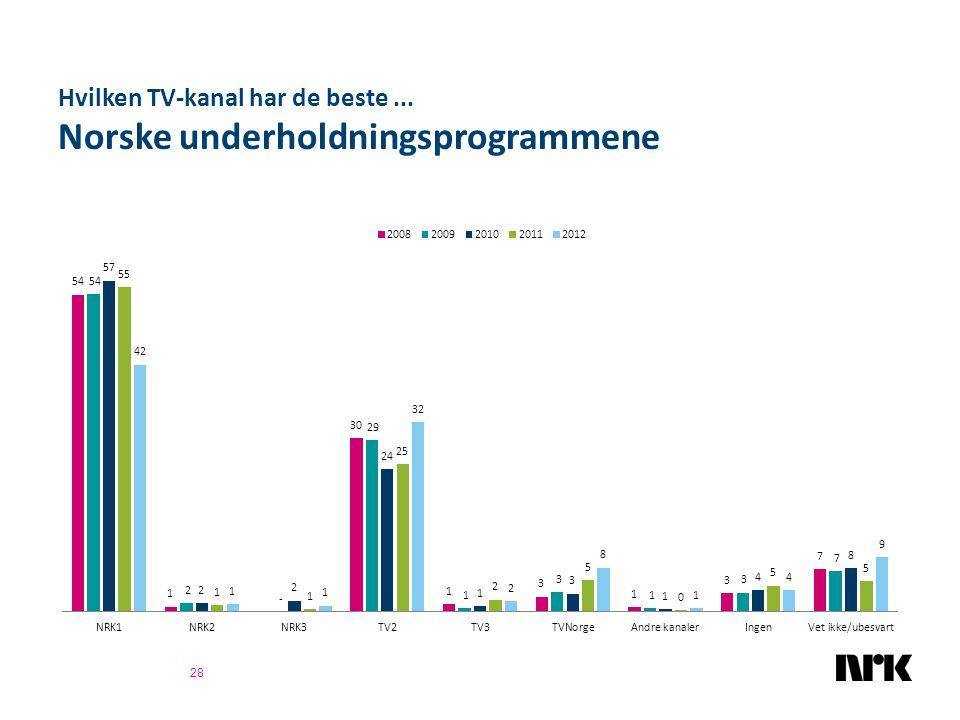 Hvilken TV-kanal har de beste... Norske underholdningsprogrammene 28