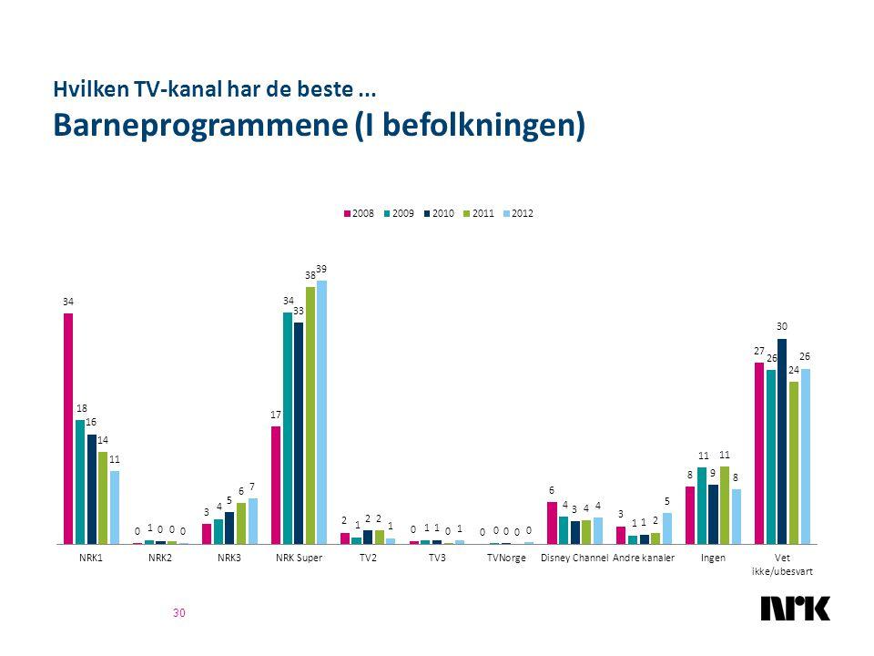 Hvilken TV-kanal har de beste... Barneprogrammene (I befolkningen) 30