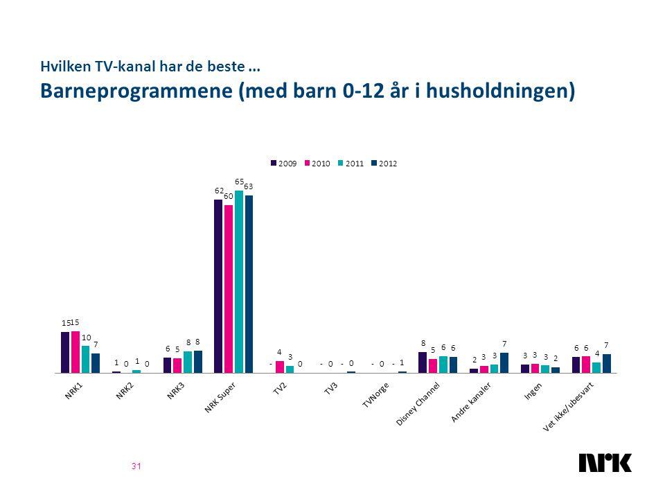 Hvilken TV-kanal har de beste... Barneprogrammene (med barn 0-12 år i husholdningen) 31