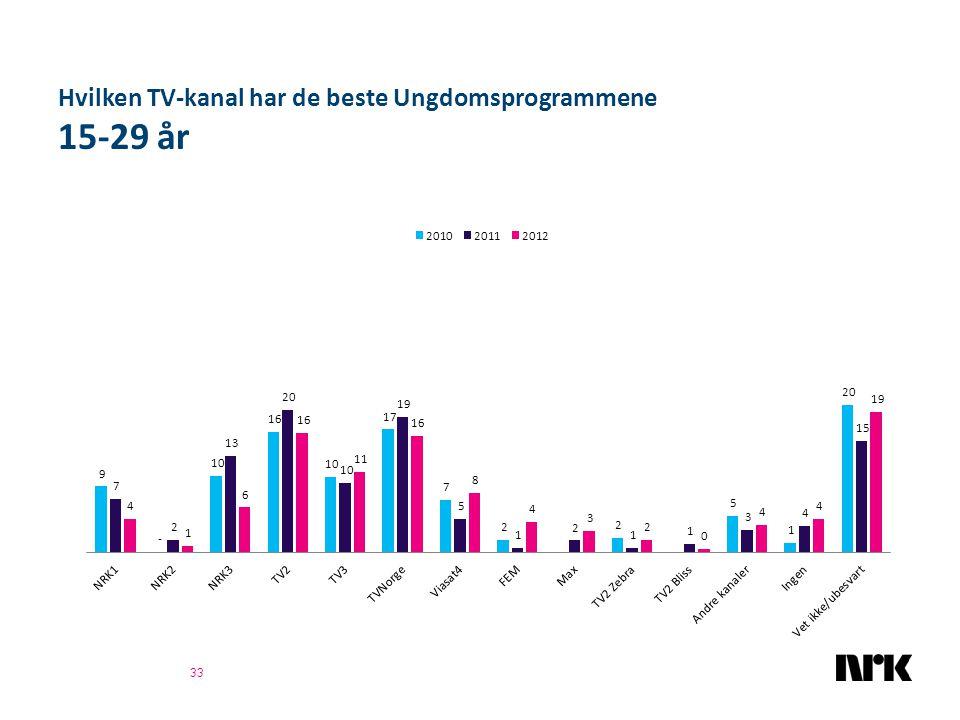 Hvilken TV-kanal har de beste Ungdomsprogrammene 15-29 år 33