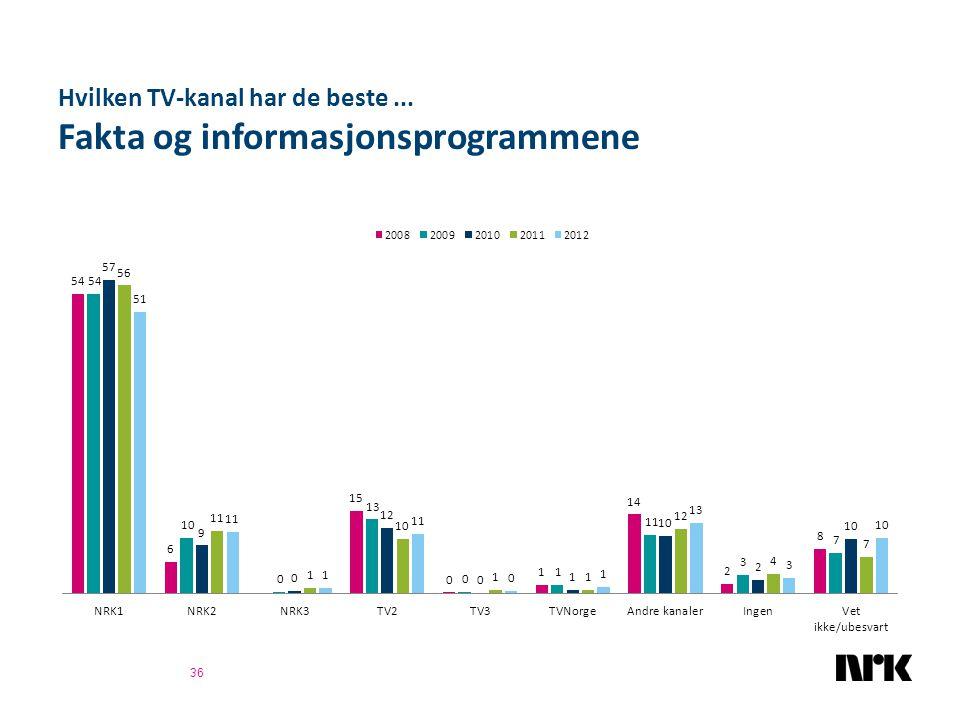Hvilken TV-kanal har de beste... Fakta og informasjonsprogrammene 36