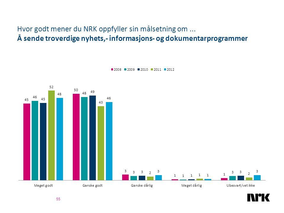 Hvor godt mener du NRK oppfyller sin målsetning om... Å sende troverdige nyhets,- informasjons- og dokumentarprogrammer 55