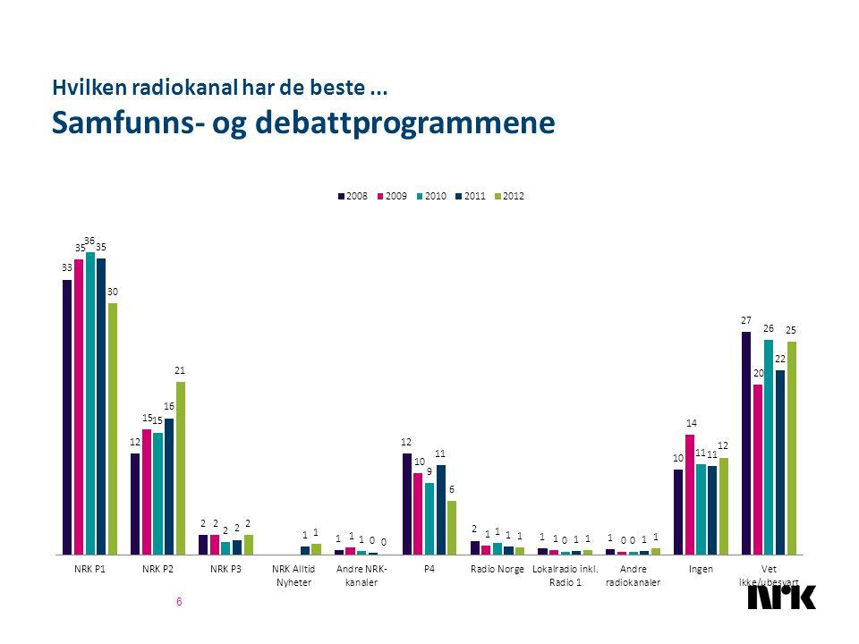 Hvor godt mener du NRK oppfyller sin målsetning om... Å være nyskapende i form og innhold 57