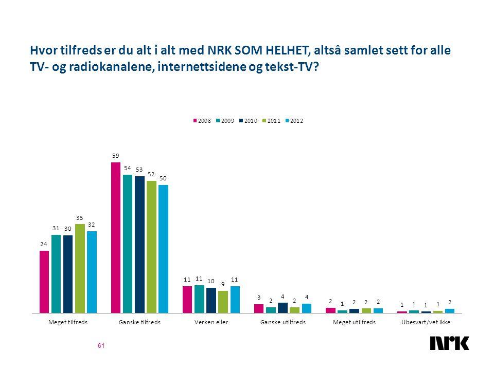 Hvor tilfreds er du alt i alt med NRK SOM HELHET, altså samlet sett for alle TV- og radiokanalene, internettsidene og tekst-TV? 61