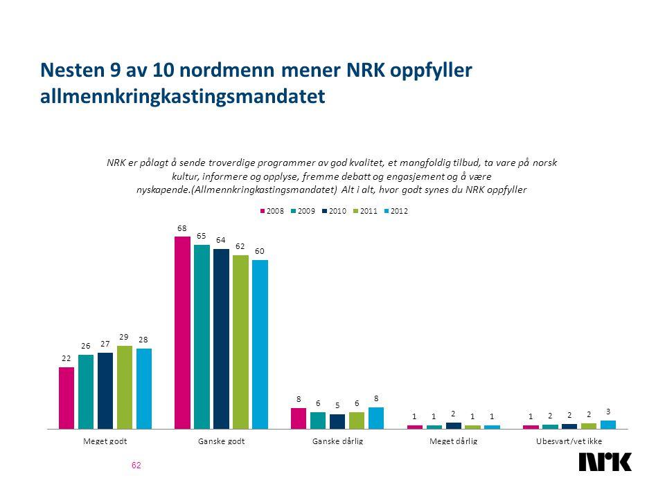 Nesten 9 av 10 nordmenn mener NRK oppfyller allmennkringkastingsmandatet 62