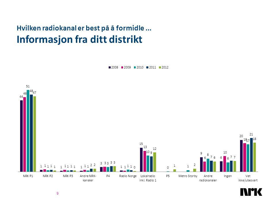 NRK1 versus TV2 40