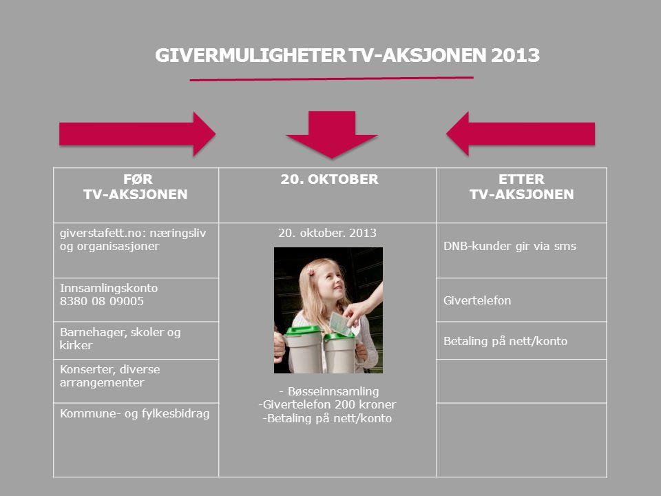 FØR TV-AKSJONEN 20.OKTOBERETTER TV-AKSJONEN giverstafett.no: næringsliv og organisasjoner 20.