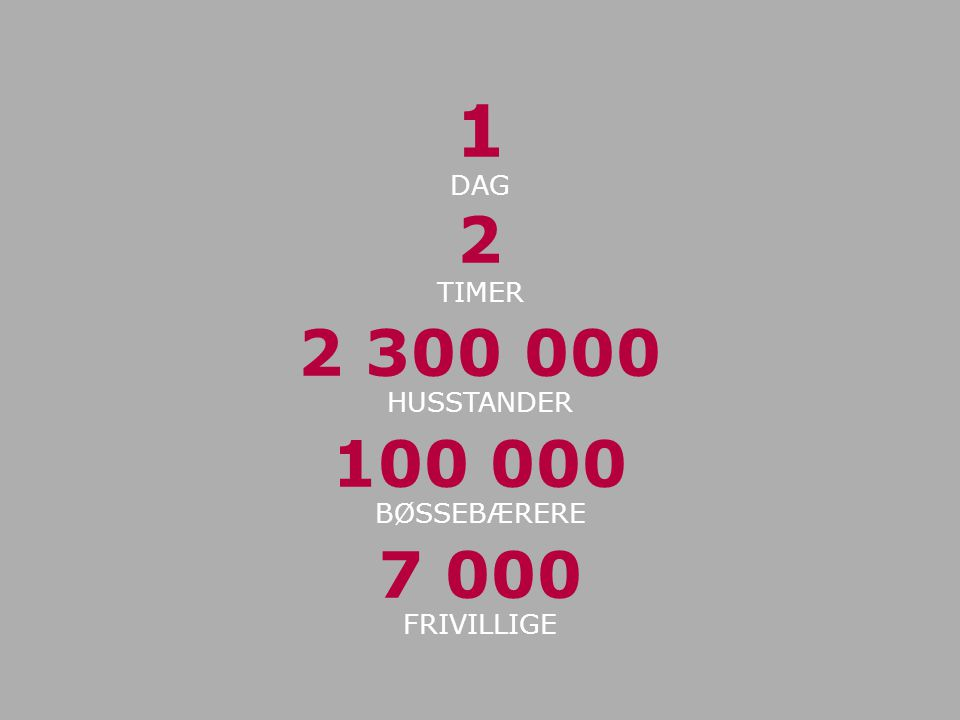 1 DAG 2 TIMER 2 300 000 HUSSTANDER 100 000 BØSSEBÆRERE 7 000 FRIVILLIGE