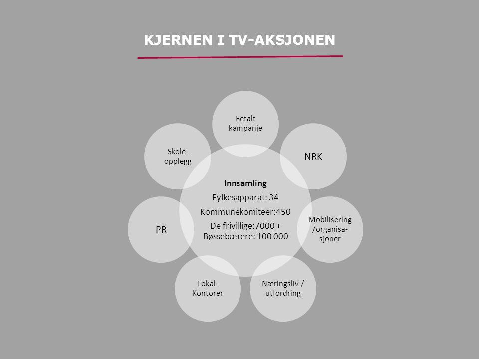 KJERNEN I TV-AKSJONEN Innsamling Fylkesapparat: 34 Kommunekomiteer:450 De frivillige:7000 + Bøssebærere: 100 000 Betalt kampanje NRK Mobilisering /organisa- sjoner Næringsliv / utfordring Lokal- Kontorer PR Skole- opplegg