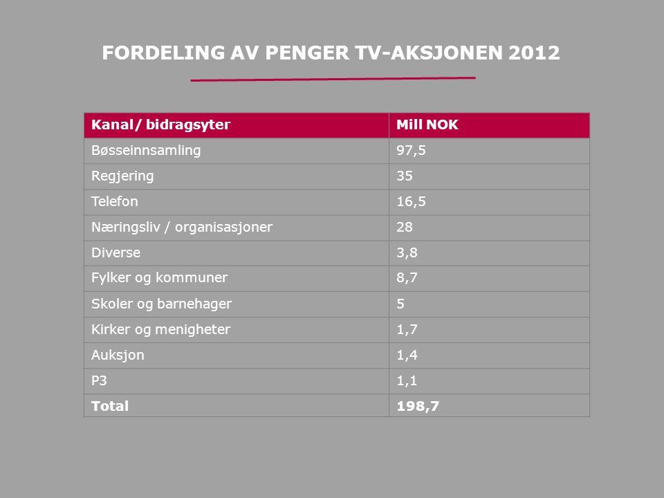FORDELING AV PENGER TV-AKSJONEN 2012 Kanal/ bidragsyterMill NOK Bøsseinnsamling97,5 Regjering35 Telefon16,5 Næringsliv / organisasjoner28 Diverse3,8 F