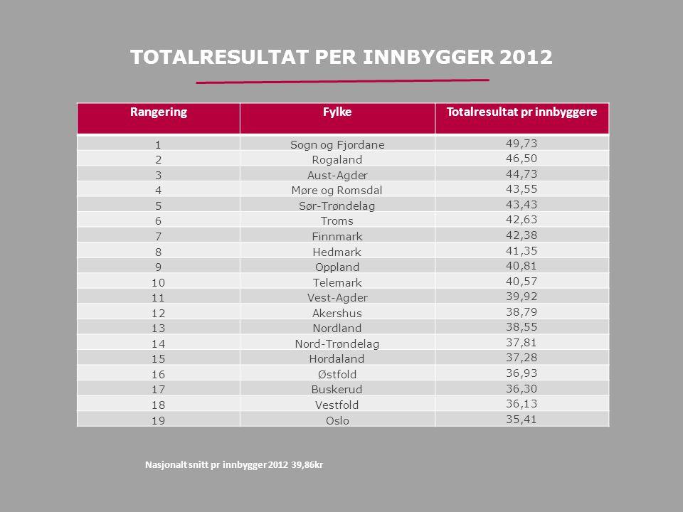 TOTALRESULTAT PER INNBYGGER 2012 RangeringFylkeTotalresultat pr innbyggere 1Sogn og Fjordane 49,73 2Rogaland 46,50 3Aust-Agder 44,73 4Møre og Romsdal