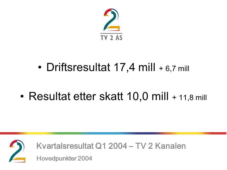 Kvartalsresultat Q1 2004 – TV 2 Kanalen Hovedpunkter 2004, •Driftsresultat 17,4 mill + 6,7 mill •Resultat etter skatt 10,0 mill + 11,8 mill