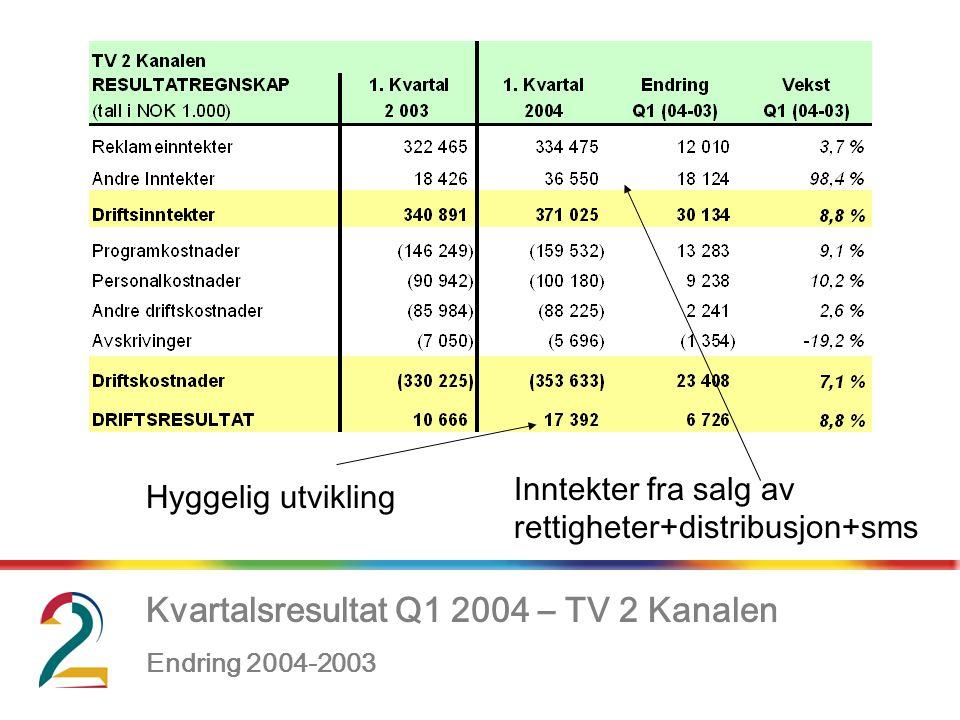 Kvartalsresultat Q1 2004 – TV 2 Kanalen Endring 2004-2003, Inntekter fra salg av rettigheter+distribusjon+sms Hyggelig utvikling