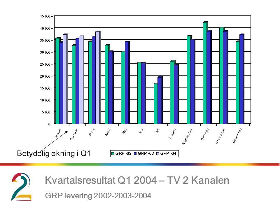 Kvartalsresultat Q1 2004 – TV 2 Kanalen GRP levering 2002-2003-2004 Betydelig økning i Q1