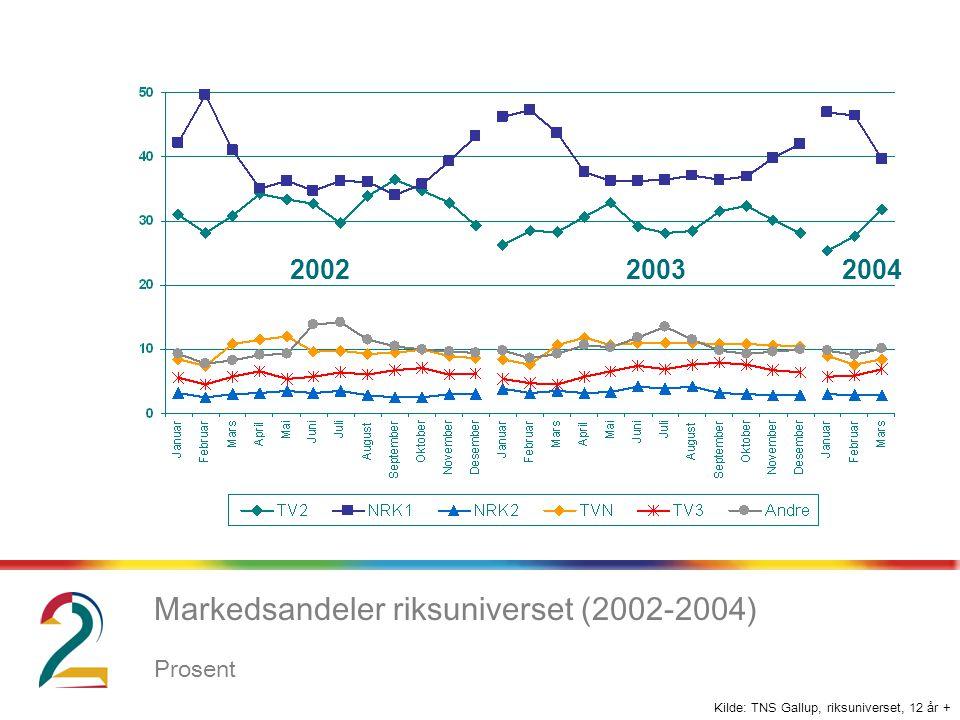 Kilde: TNS Gallup, riksuniverset, 12 år + Markedsandeler riksuniverset (2002-2004) Prosent 200220032004