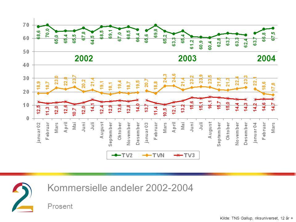 Kilde: TNS Gallup, riksuniverset, 12 år + Kommersielle andeler 2002-2004 Prosent 200220032004