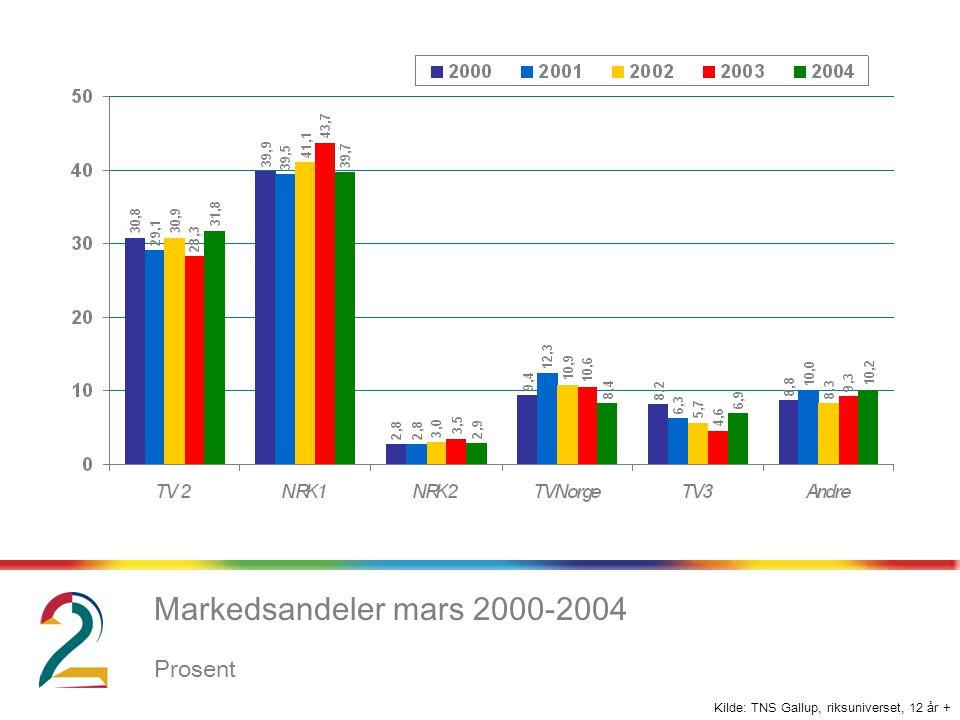 Kilde: TNS Gallup, riksuniverset, 12 år + Markedsandeler mars 2000-2004 Prosent