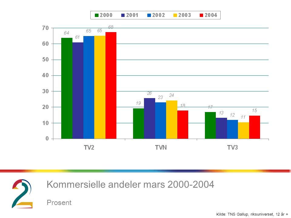 Kilde: TNS Gallup, riksuniverset, 12 år + Kommersielle andeler mars 2000-2004 Prosent
