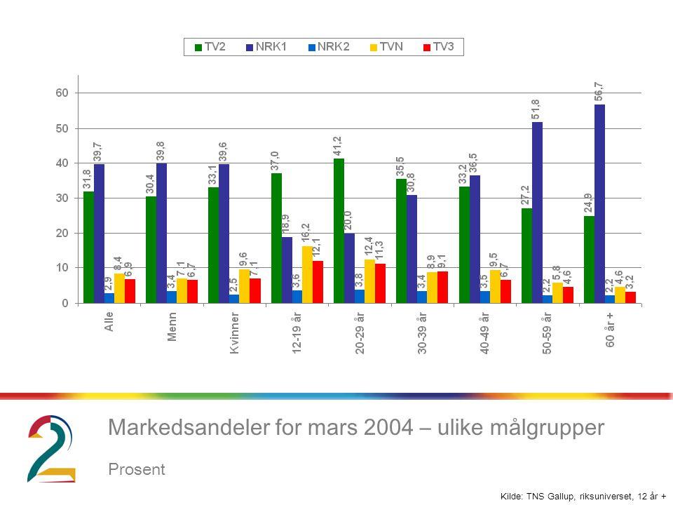 Kilde: TNS Gallup, riksuniverset, 12 år + Markedsandeler for mars 2004 – ulike målgrupper Prosent