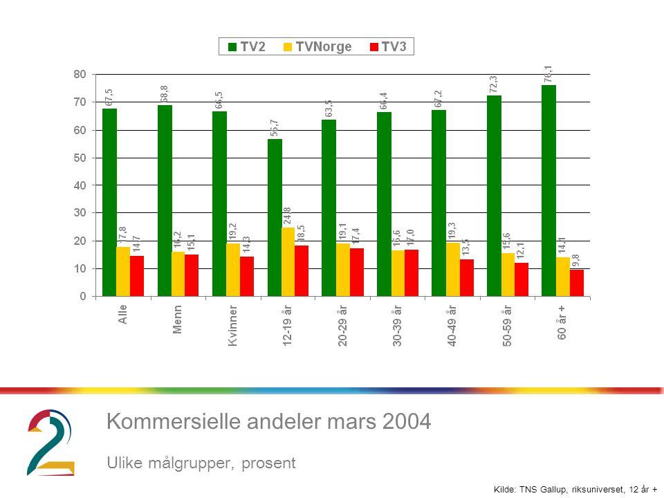 Kilde: TNS Gallup, riksuniverset, 12 år + Kommersielle andeler mars 2004 Ulike målgrupper, prosent