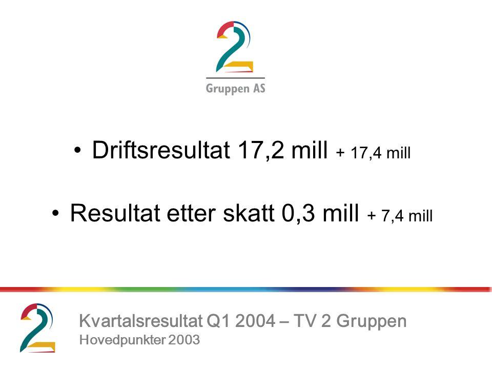 •Driftsresultat 17,2 mill + 17,4 mill •Resultat etter skatt 0,3 mill + 7,4 mill, Kvartalsresultat Q1 2004 – TV 2 Gruppen Hovedpunkter 2003