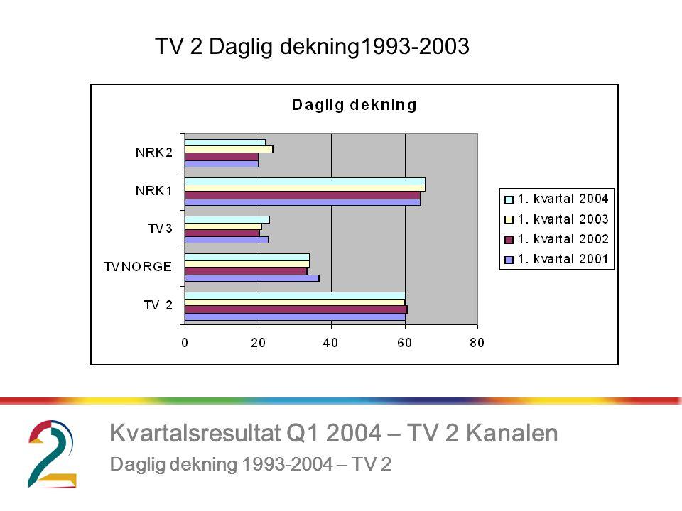 Kvartalsresultat Q1 2004 – TV 2 Kanalen, Daglig dekning 1993-2004 – TV 2 TV 2 Daglig dekning1993-2003
