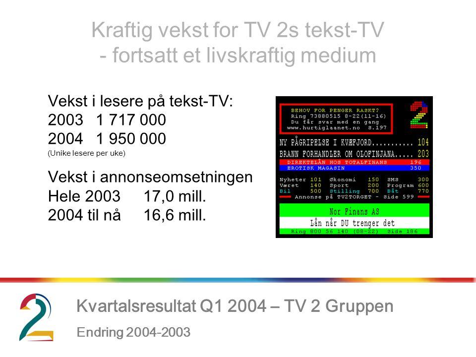 Kvartalsresultat Q1 2004 – TV 2 Gruppen Endring 2004-2003, Kraftig vekst for TV 2s tekst-TV - fortsatt et livskraftig medium Vekst i lesere på tekst-TV: 20031 717 000 20041 950 000 (Unike lesere per uke) Vekst i annonseomsetningen Hele 200317,0 mill.