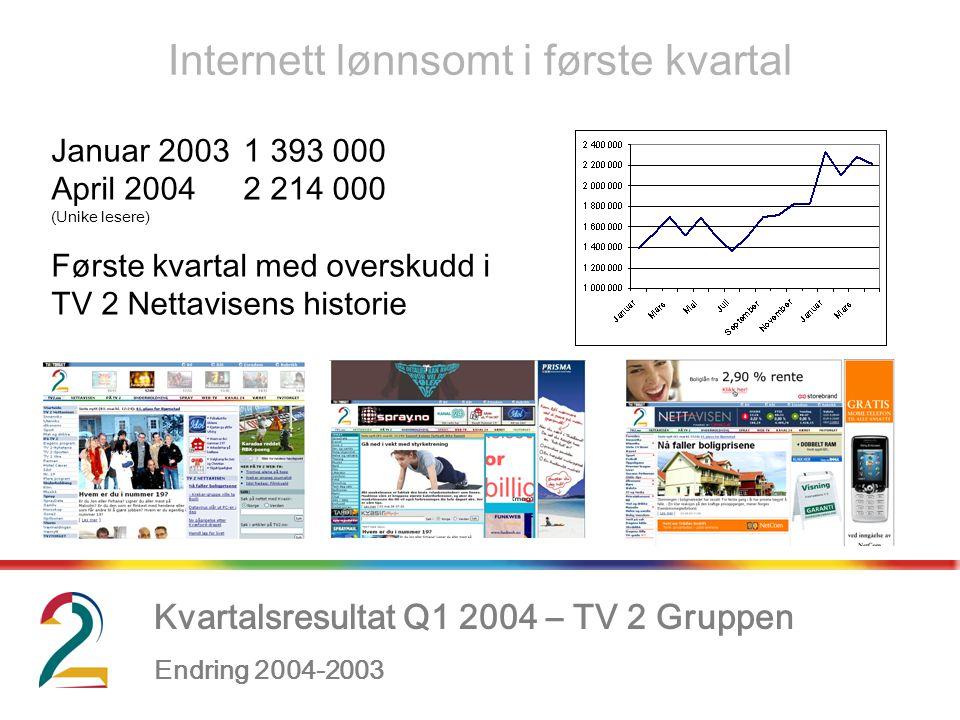 Kvartalsresultat Q1 2004 – TV 2 Gruppen Endring 2004-2003, Internett lønnsomt i første kvartal Januar 20031 393 000 April 20042 214 000 (Unike lesere) Første kvartal med overskudd i TV 2 Nettavisens historie