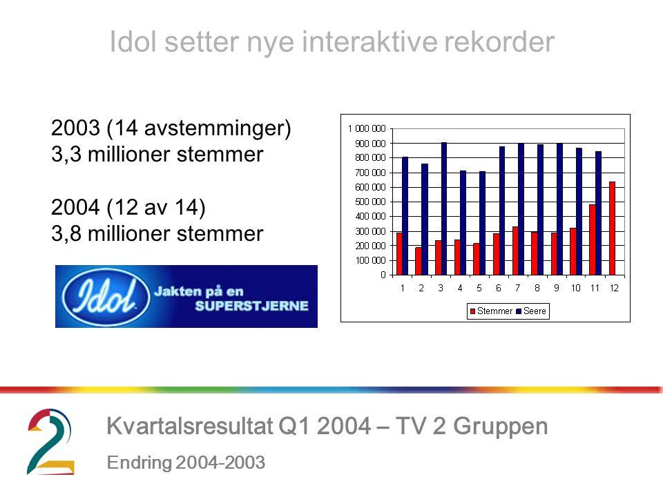 Kvartalsresultat Q1 2004 – TV 2 Gruppen Endring 2004-2003, Idol setter nye interaktive rekorder 2003 (14 avstemminger) 3,3 millioner stemmer 2004 (12 av 14) 3,8 millioner stemmer
