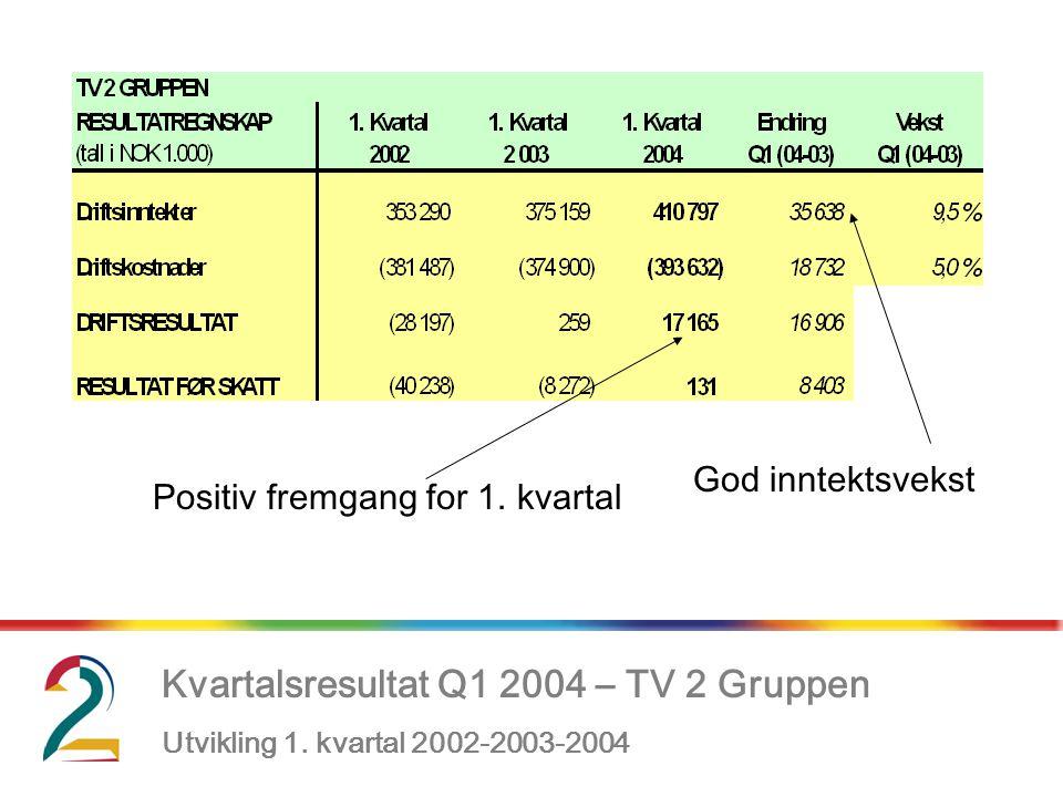, Kvartalsresultat Q1 2004 – TV 2 Gruppen Utvikling 1. kvartal 2002-2003-2004 Positiv fremgang for 1. kvartal God inntektsvekst