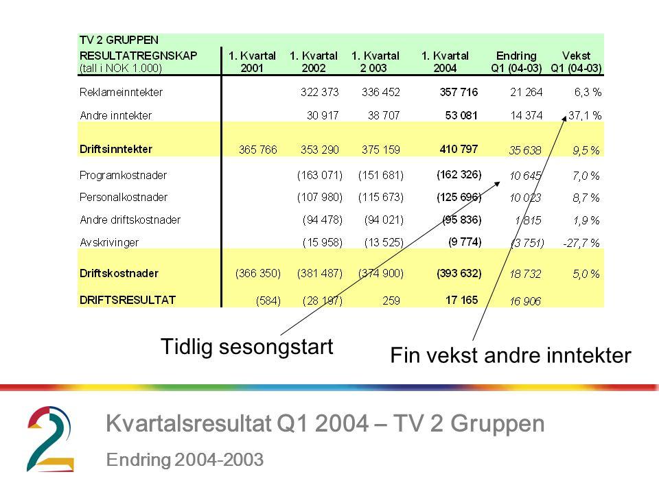 Kvartalsresultat Q1 2004 – TV 2 Gruppen Endring 2004-2003, Tidlig sesongstart Fin vekst andre inntekter