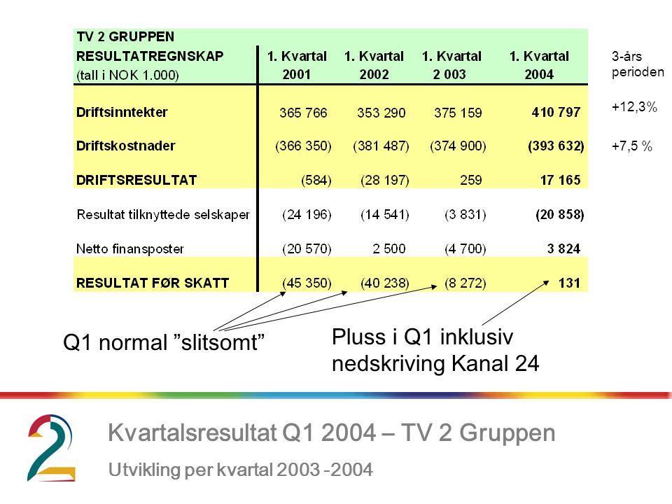 """Kvartalsresultat Q1 2004 – TV 2 Gruppen Utvikling per kvartal 2003 -2004, Pluss i Q1 inklusiv nedskriving Kanal 24 Q1 normal """"slitsomt"""" 3-års perioden"""