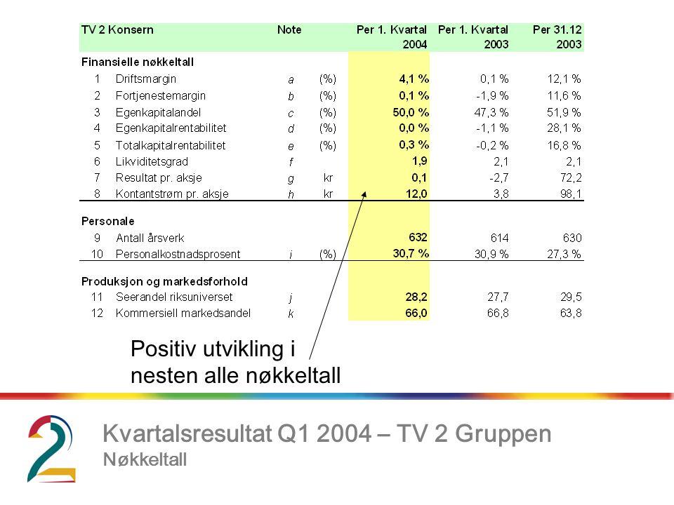 Kvartalsresultat Q1 2004 – TV 2 Gruppen Nøkkeltall, Positiv utvikling i nesten alle nøkkeltall