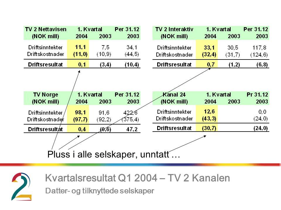 Kvartalsresultat Q1 2004 – TV 2 Kanalen, Datter- og tilknyttede selskaper Pluss i alle selskaper, unntatt …