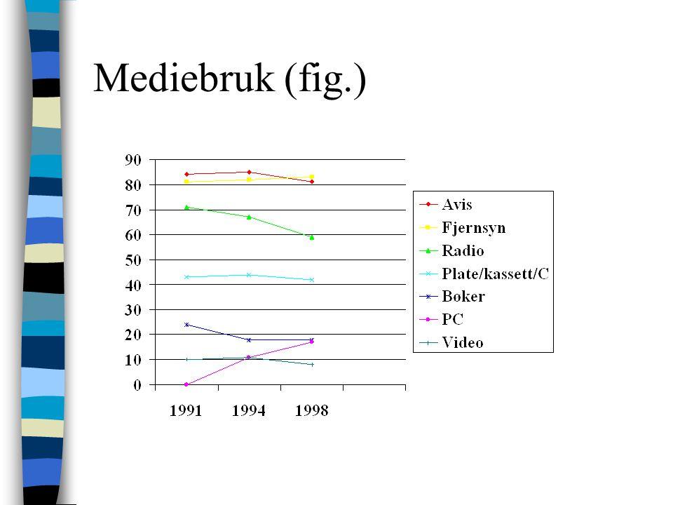 Mediebruk (fig.) Basis: tall fra Ukens statistikk nr.