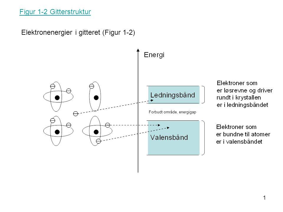1 Figur 1-2 Gitterstruktur Elektronenergier i gitteret (Figur 1-2) Forbudt område, energigap