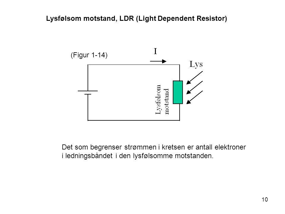 10 Lysfølsom motstand, LDR (Light Dependent Resistor) (Figur 1-14) Det som begrenser strømmen i kretsen er antall elektroner i ledningsbåndet i den ly