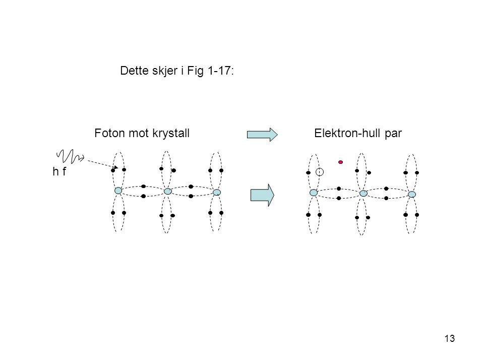 13 Foton mot krystall Elektron-hull par h f Dette skjer i Fig 1-17: