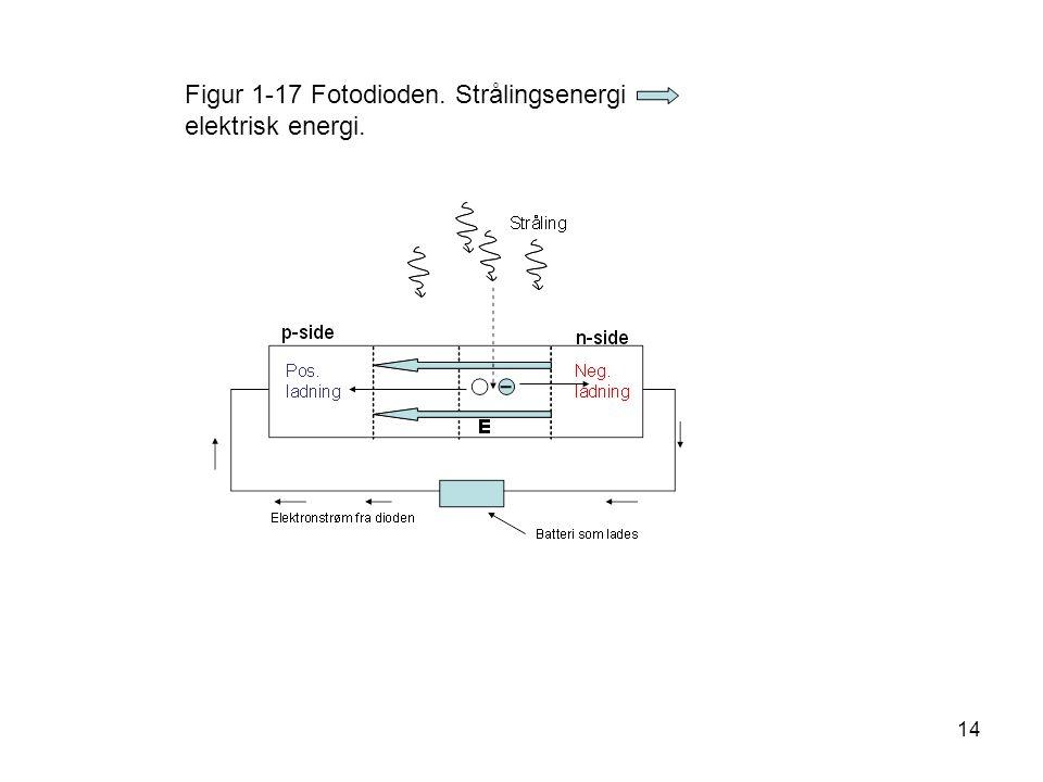 14 Figur 1-17 Fotodioden. Strålingsenergi elektrisk energi.