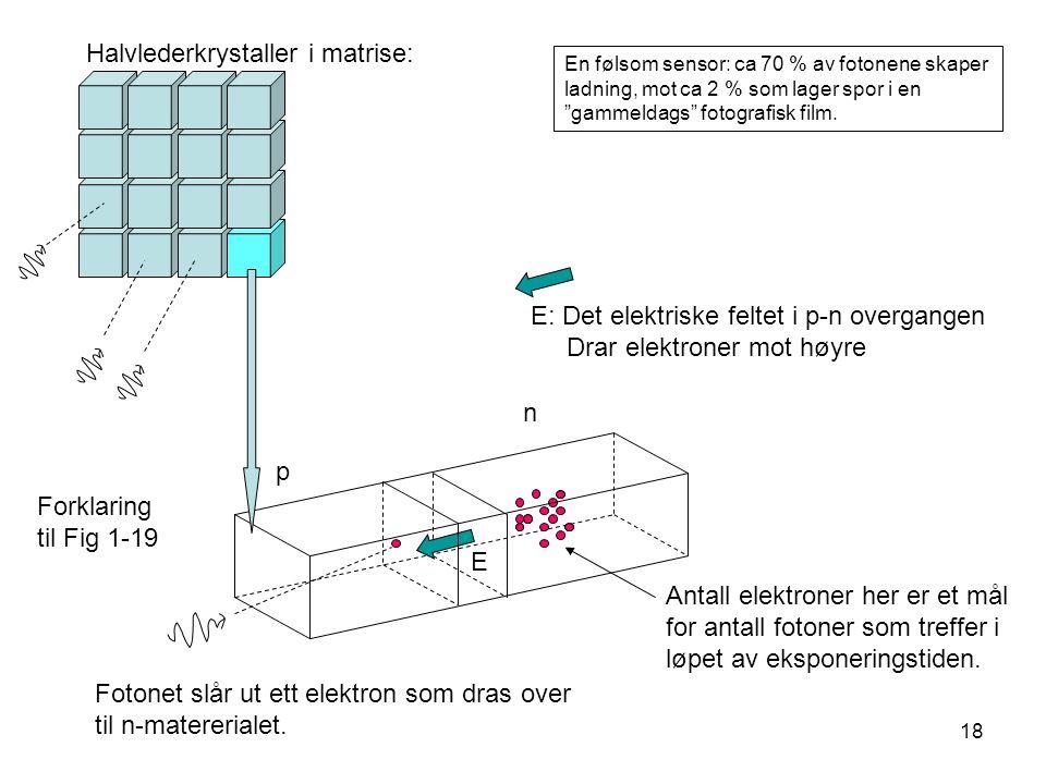 18 E: Det elektriske feltet i p-n overgangen Drar elektroner mot høyre p n Fotonet slår ut ett elektron som dras over til n-matererialet. Antall elekt