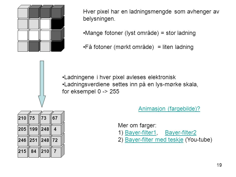 19 Hver pixel har en ladningsmengde som avhenger av belysningen. •Mange fotoner (lyst område) = stor ladning •Få fotoner (mørkt område) = liten ladnin