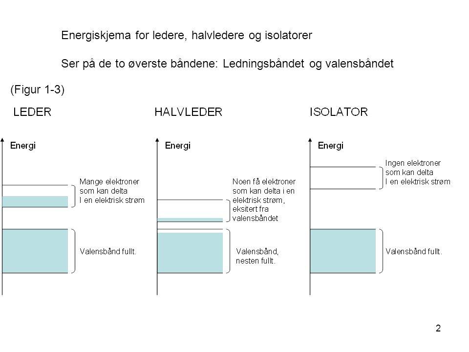 2 Energiskjema for ledere, halvledere og isolatorer Ser på de to øverste båndene: Ledningsbåndet og valensbåndet (Figur 1-3)