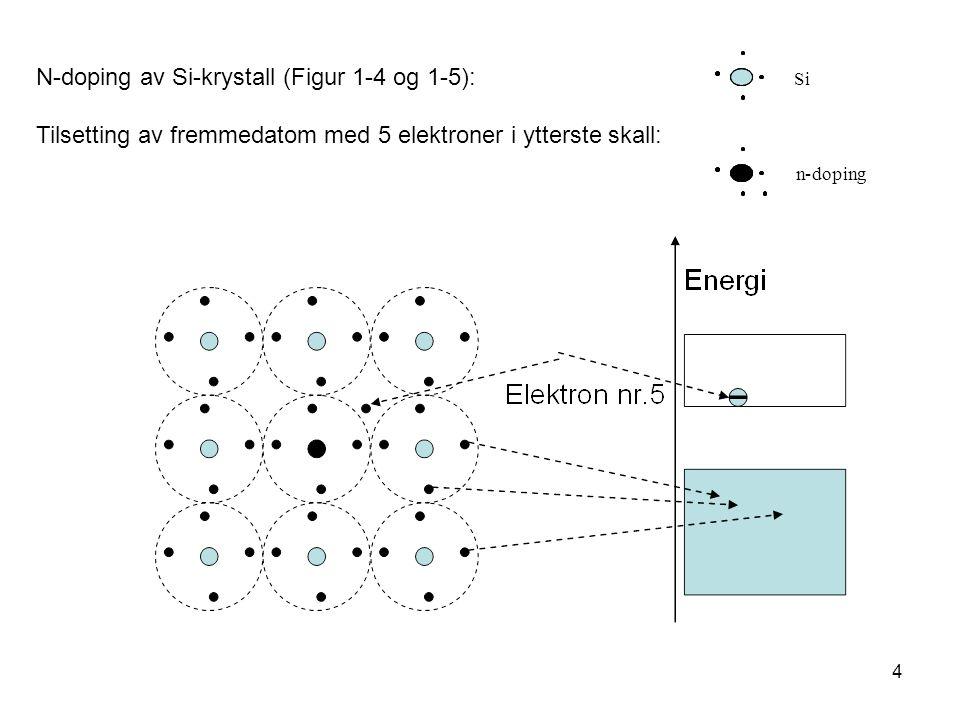 4 N-doping av Si-krystall (Figur 1-4 og 1-5): Tilsetting av fremmedatom med 5 elektroner i ytterste skall: Si n-doping