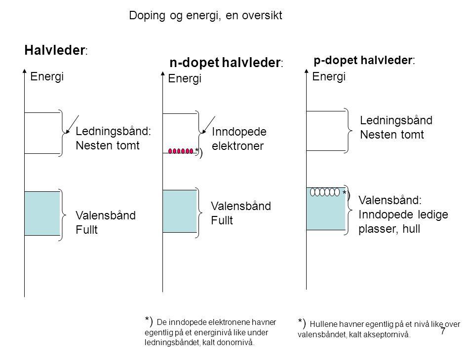 7 Halvleder : Energi Ledningsbånd: Nesten tomt Valensbånd Fullt n-dopet halvleder : Energi Inndopede elektroner *) *) De inndopede elektronene havner