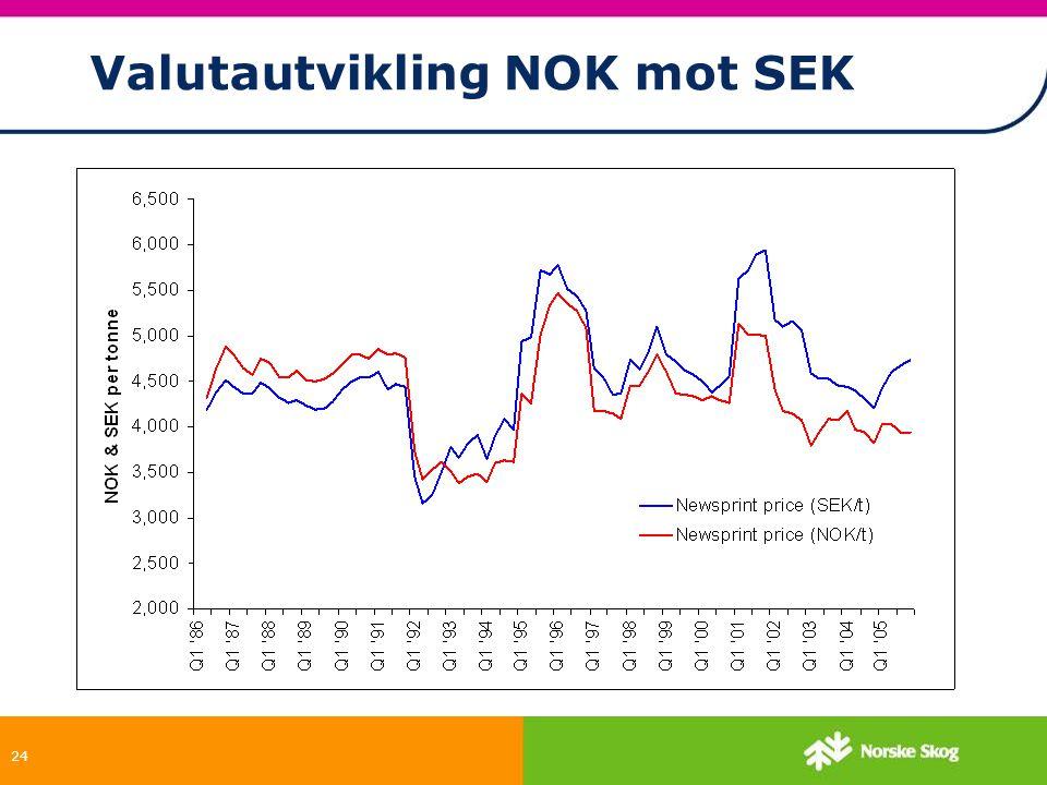 24 Valutautvikling NOK mot SEK